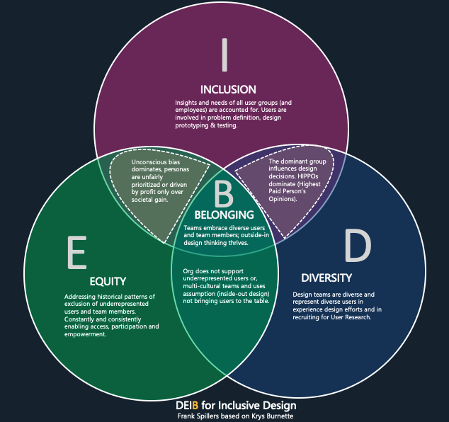 venn diagram showing Diversity, Equity, Inclusion and Belonging at the center