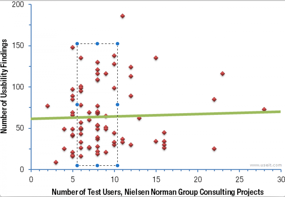 How Many Test Users in a Usability Study? - Nielsen Norman Group plot