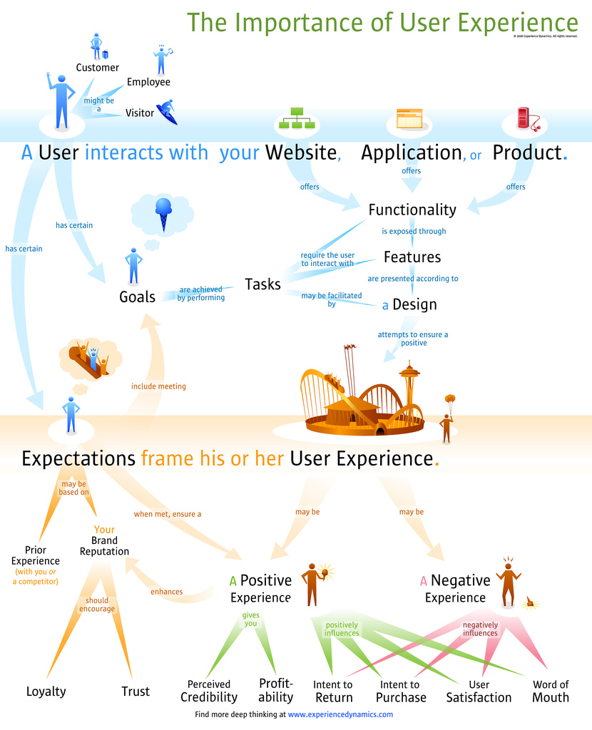 Importance of User Experience (UX)