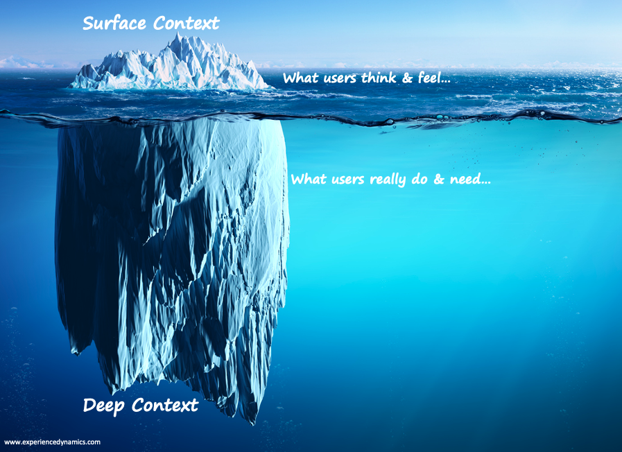 iceberg- surface and deep context