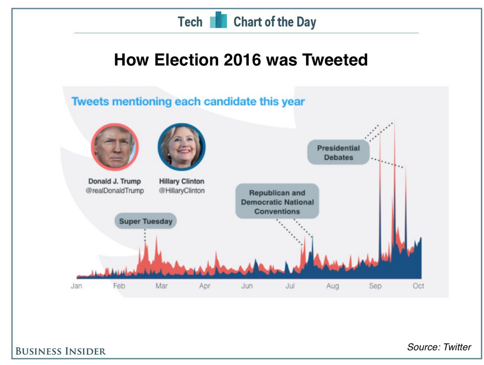 Twitter trends shows Trump with higher activity