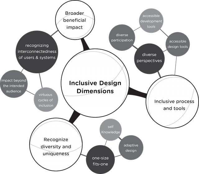 inclusive design dimensions from Wilkinson and Pickett in their book 'The Spirit Level'
