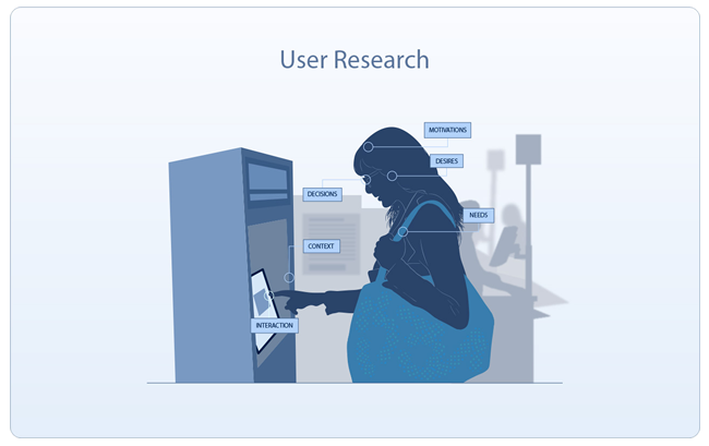 User Centered Design- our proven methodology   Experience Dynamics
